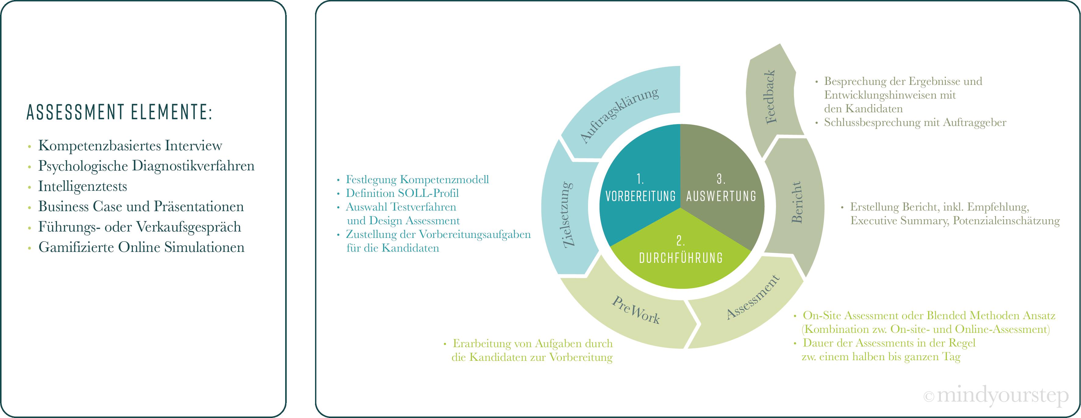 Graf.assessment (2) mindyourstep